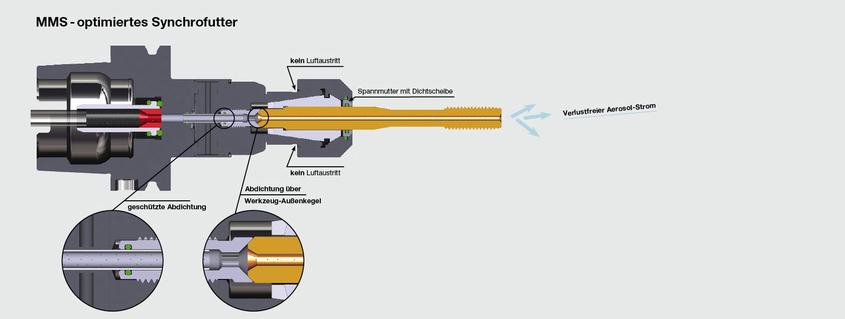 MQL clamping tools | BILZ WERKZEUGFABRIK GmbH & Co  KG